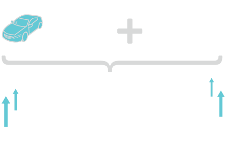 2 training sessions, 750% ROI on the first, 1,100% ROI on the second